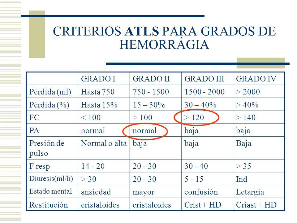 CRITERIOS ATLS PARA GRADOS DE HEMORRÁGIA