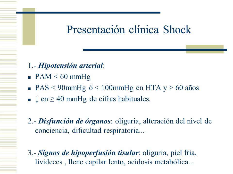 Presentación clínica Shock