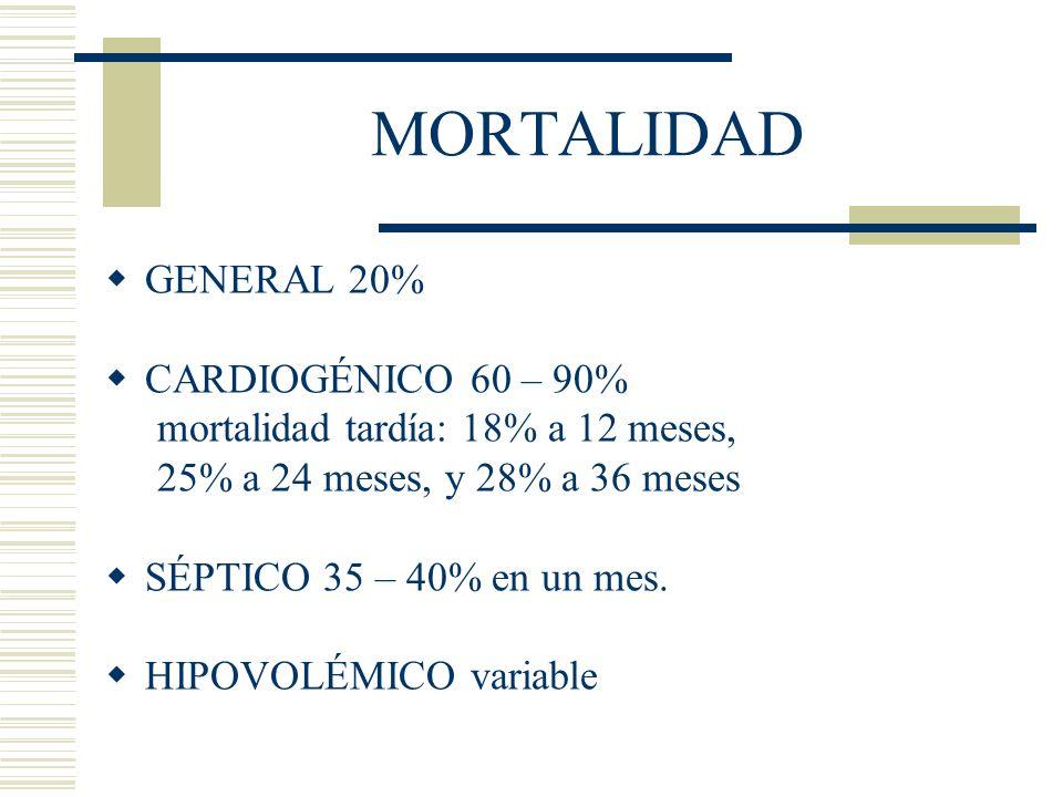 MORTALIDAD GENERAL 20% CARDIOGÉNICO 60 – 90%