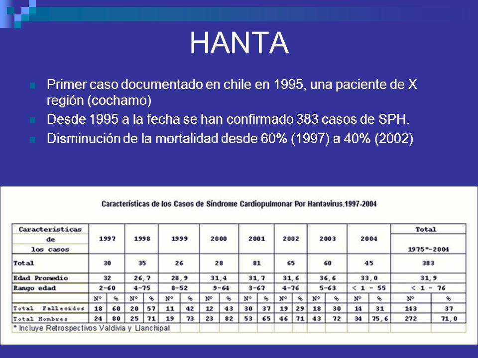 HANTA Primer caso documentado en chile en 1995, una paciente de X región (cochamo) Desde 1995 a la fecha se han confirmado 383 casos de SPH.