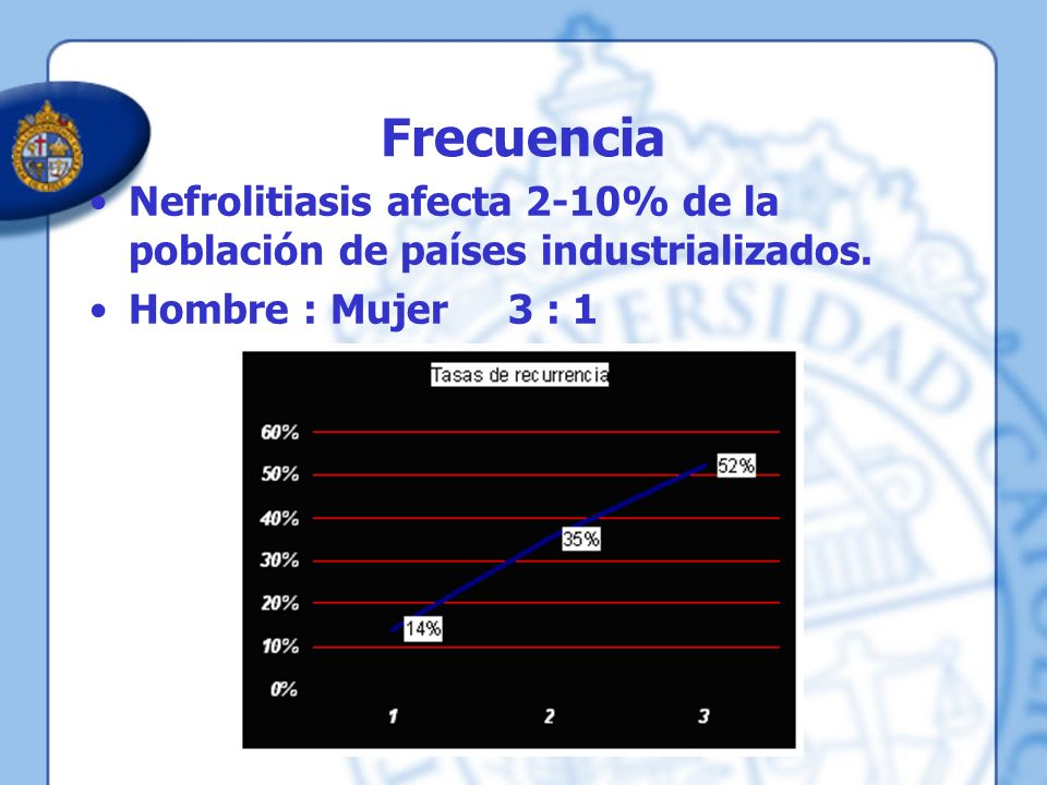Frecuencia Nefrolitiasis afecta 2-10% de la población de países industrializados.