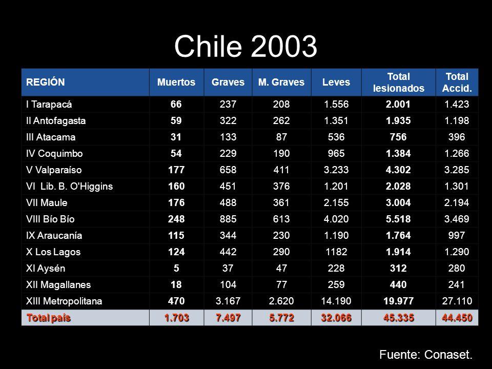 Chile 2003 Fuente: Conaset. REGIÓN Muertos Graves M. Graves Leves