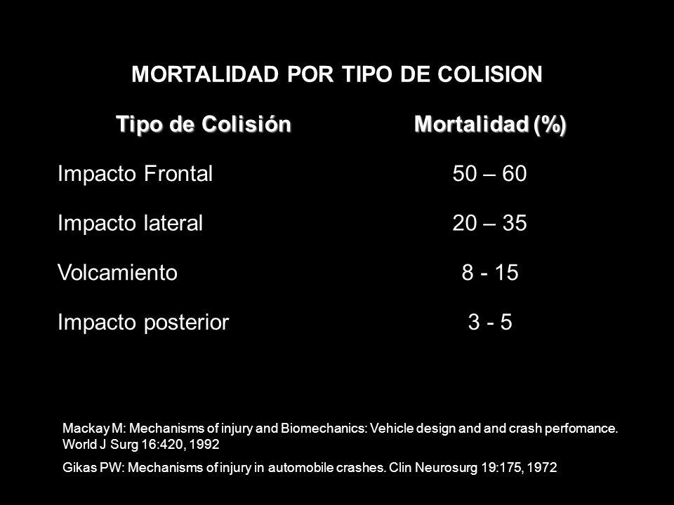 MORTALIDAD POR TIPO DE COLISION
