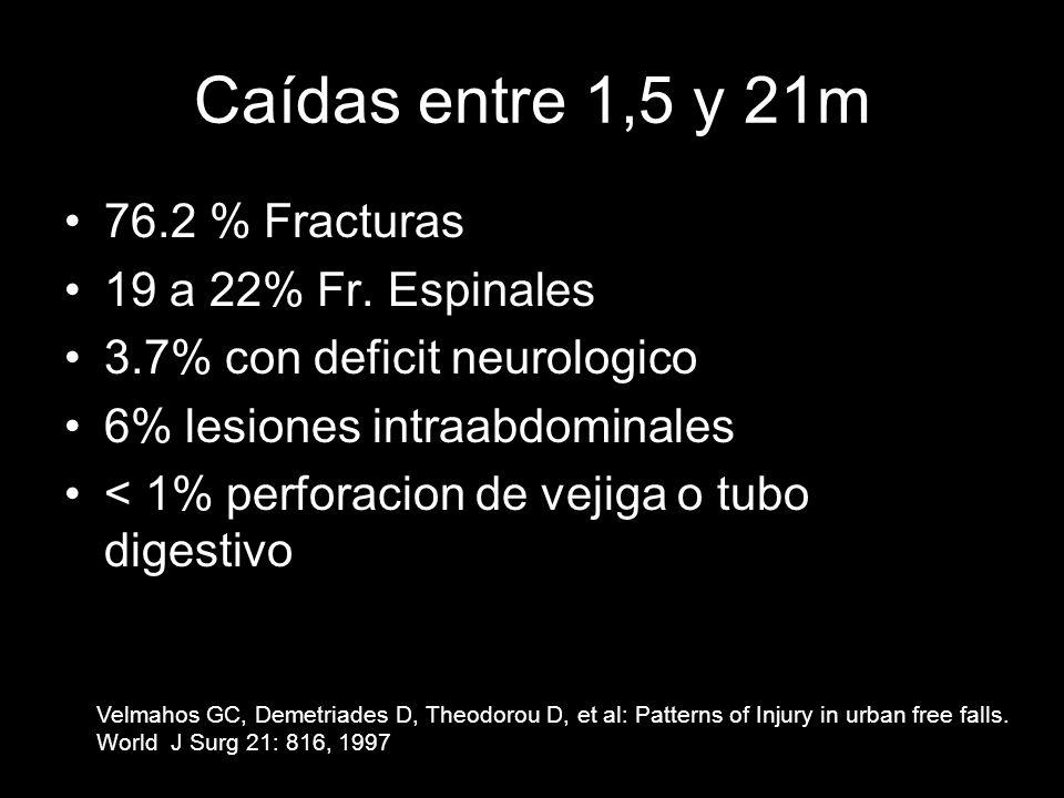 Caídas entre 1,5 y 21m 76.2 % Fracturas 19 a 22% Fr. Espinales