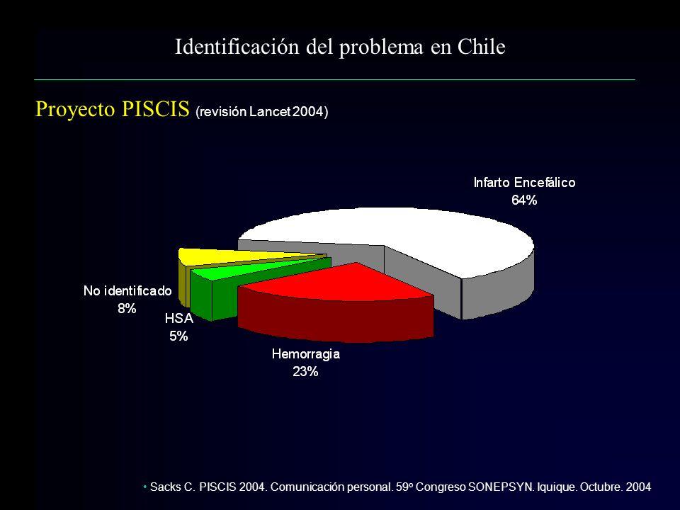 Identificación del problema en Chile