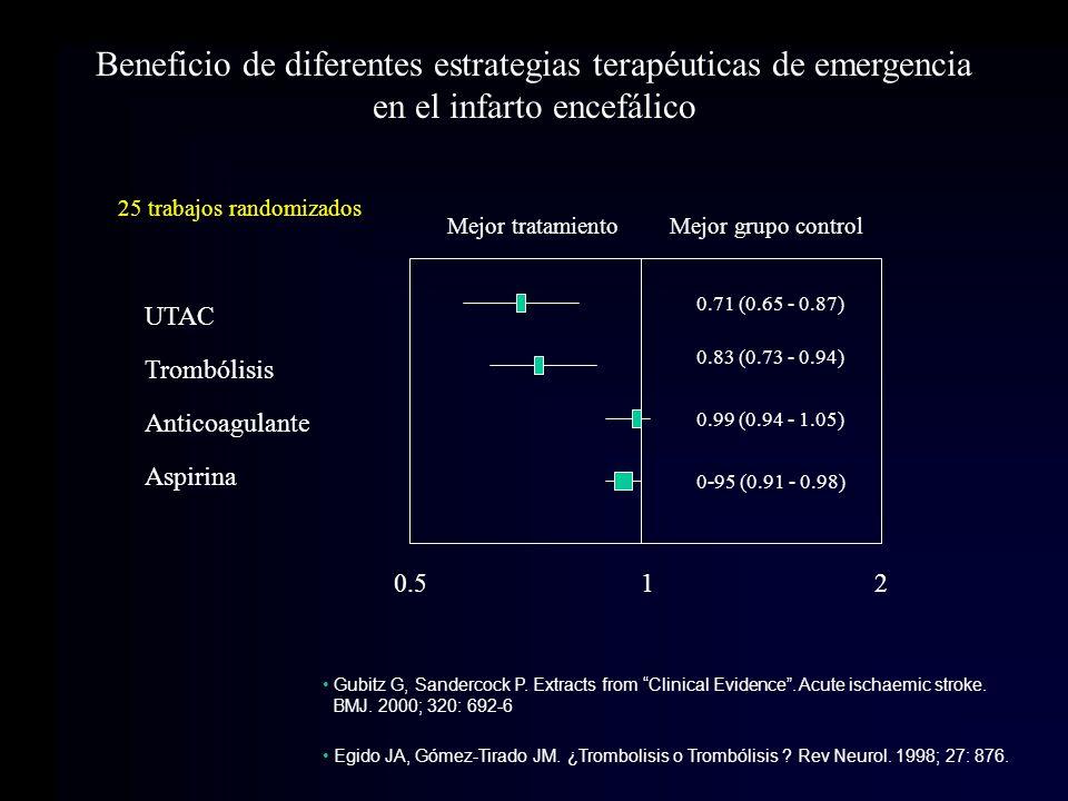 Beneficio de diferentes estrategias terapéuticas de emergencia