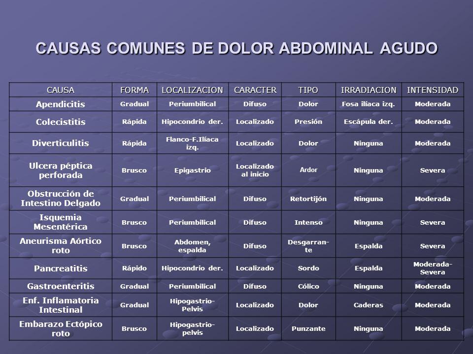 CAUSAS COMUNES DE DOLOR ABDOMINAL AGUDO
