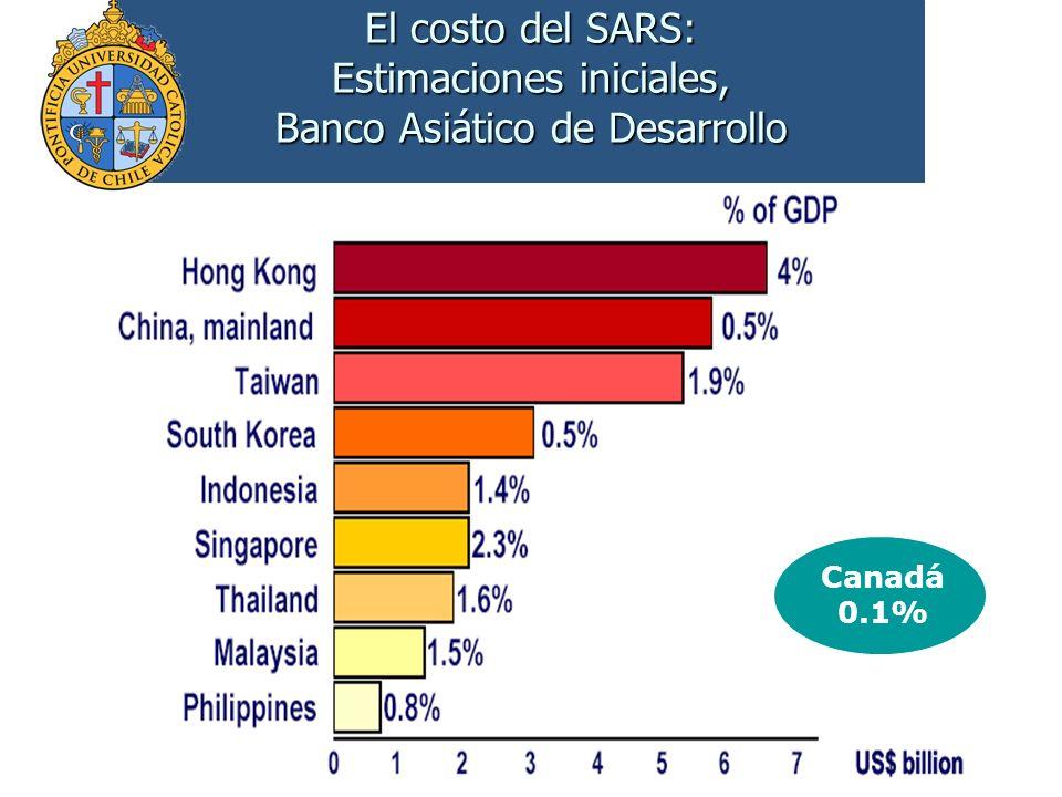 El costo del SARS: Estimaciones iniciales, Banco Asiático de Desarrollo