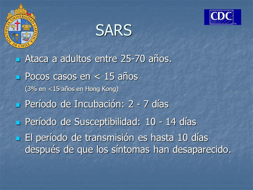 SARS Ataca a adultos entre 25-70 años.