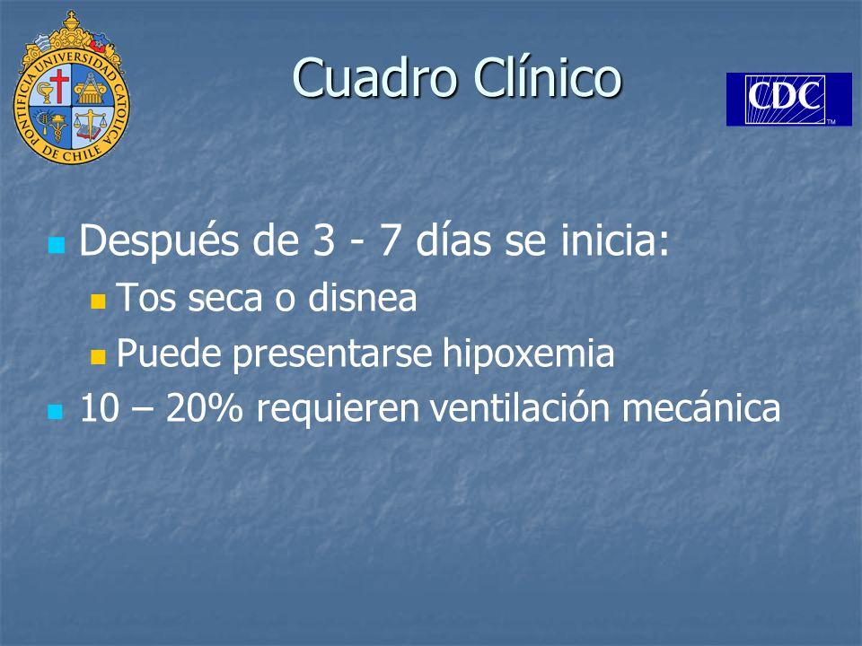 Cuadro Clínico Después de 3 - 7 días se inicia: Tos seca o disnea
