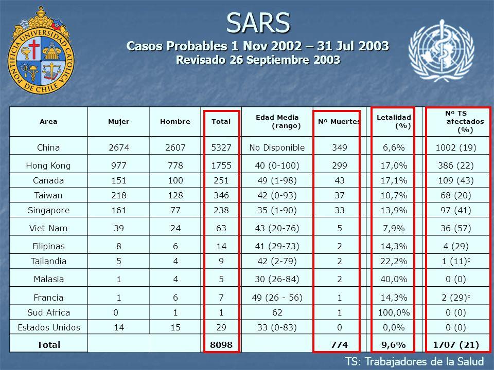 SARS Casos Probables 1 Nov 2002 – 31 Jul 2003 Revisado 26 Septiembre 2003