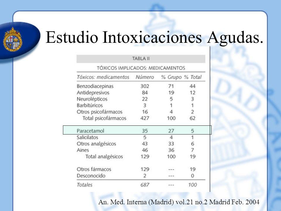 Estudio Intoxicaciones Agudas.
