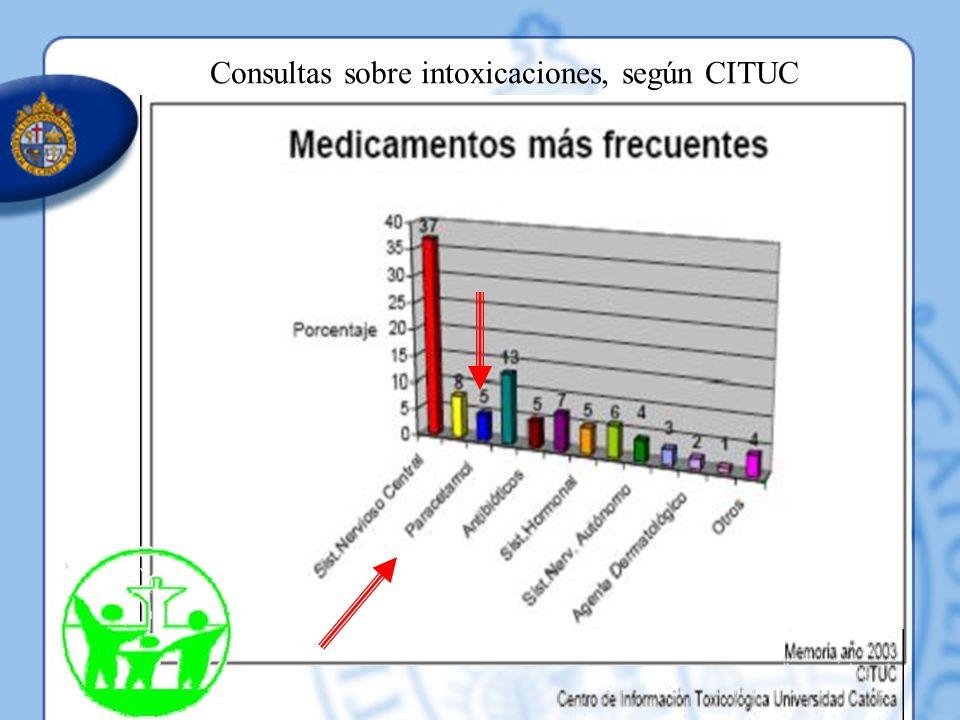Consultas sobre intoxicaciones, según CITUC