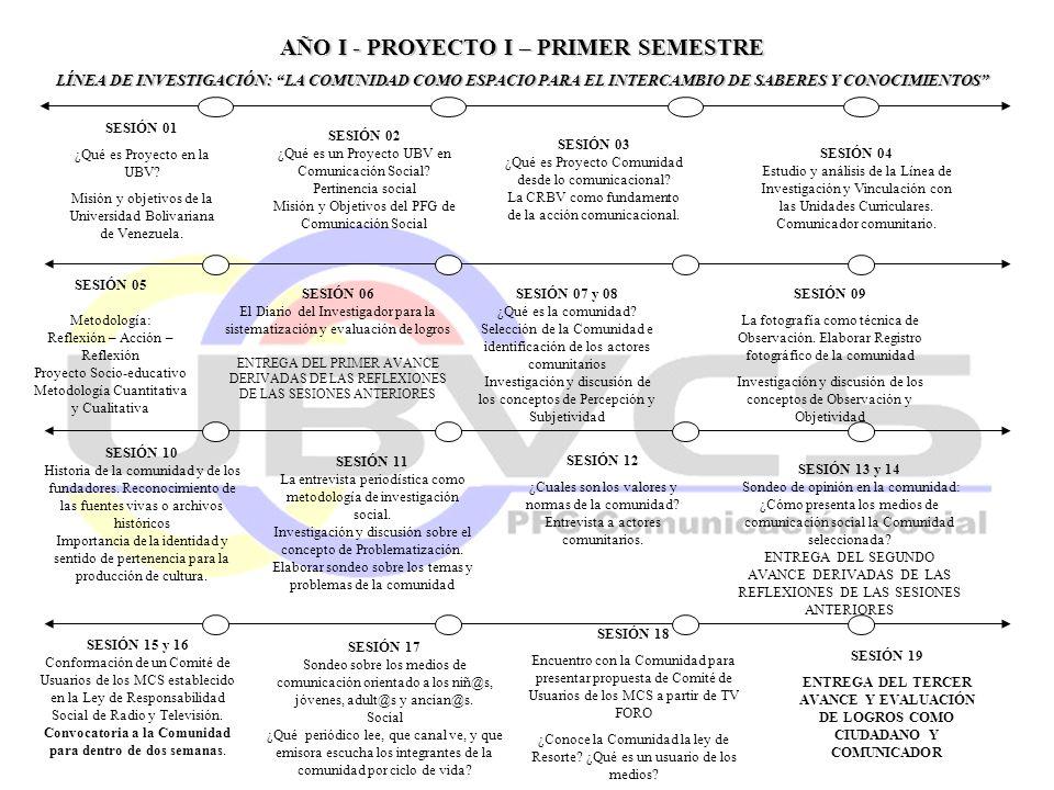 AÑO I - PROYECTO I – PRIMER SEMESTRE
