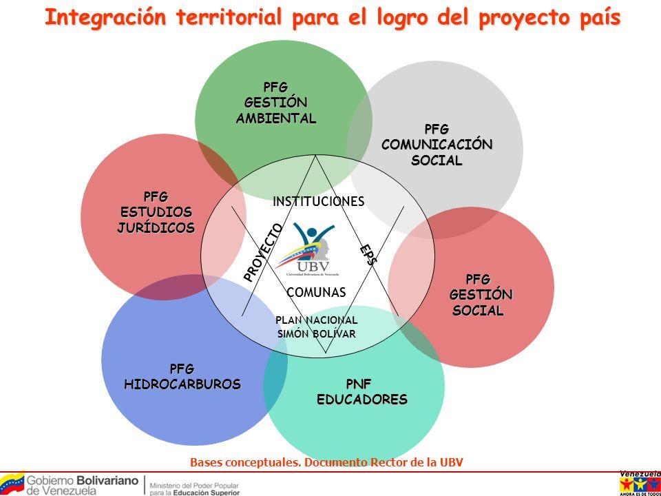 Integración territorial para el logro del proyecto país