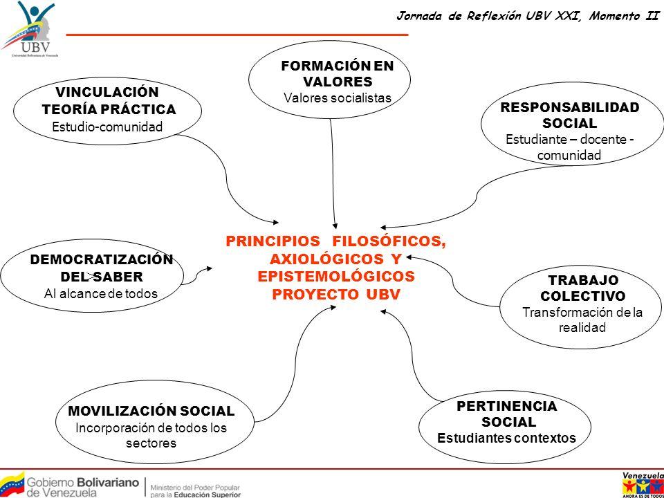 > PRINCIPIOS FILOSÓFICOS, AXIOLÓGICOS Y EPISTEMOLÓGICOS