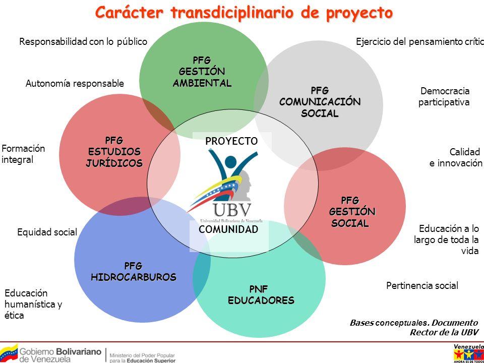 Carácter transdiciplinario de proyecto PFG COMUNICACIÓN SOCIAL