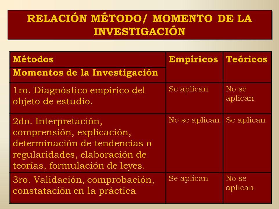 RELACIÓN MÉTODO/ MOMENTO DE LA INVESTIGACIÓN