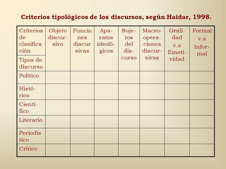 Criterios tipológicos de los discursos, según Haidar, 1998.