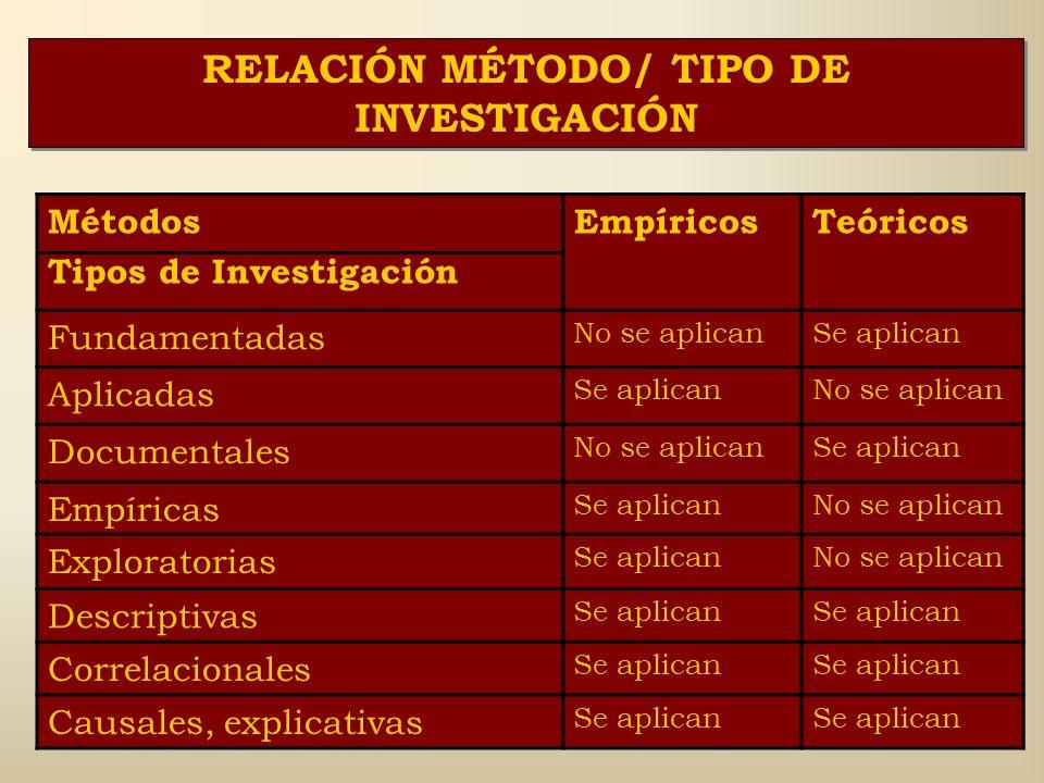 RELACIÓN MÉTODO/ TIPO DE INVESTIGACIÓN