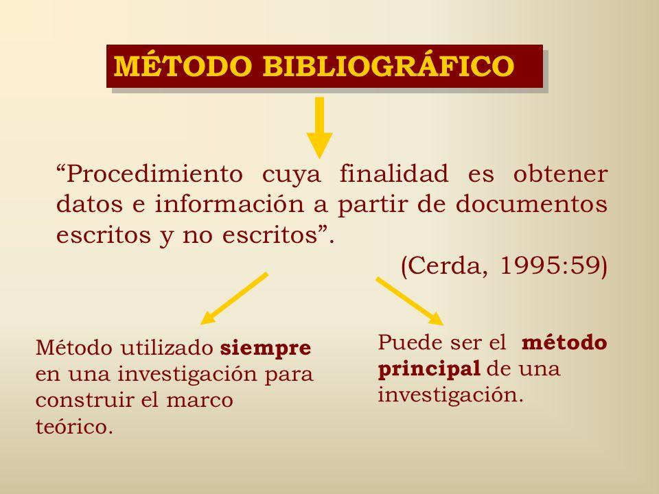 MÉTODO BIBLIOGRÁFICO Procedimiento cuya finalidad es obtener datos e información a partir de documentos escritos y no escritos .
