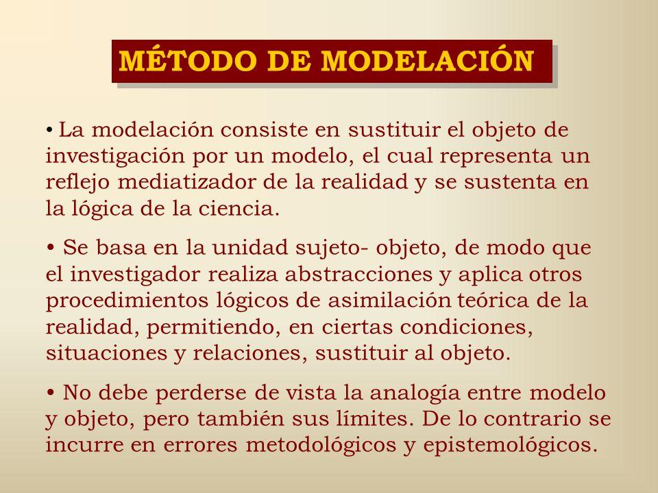 MÉTODO DE MODELACIÓN