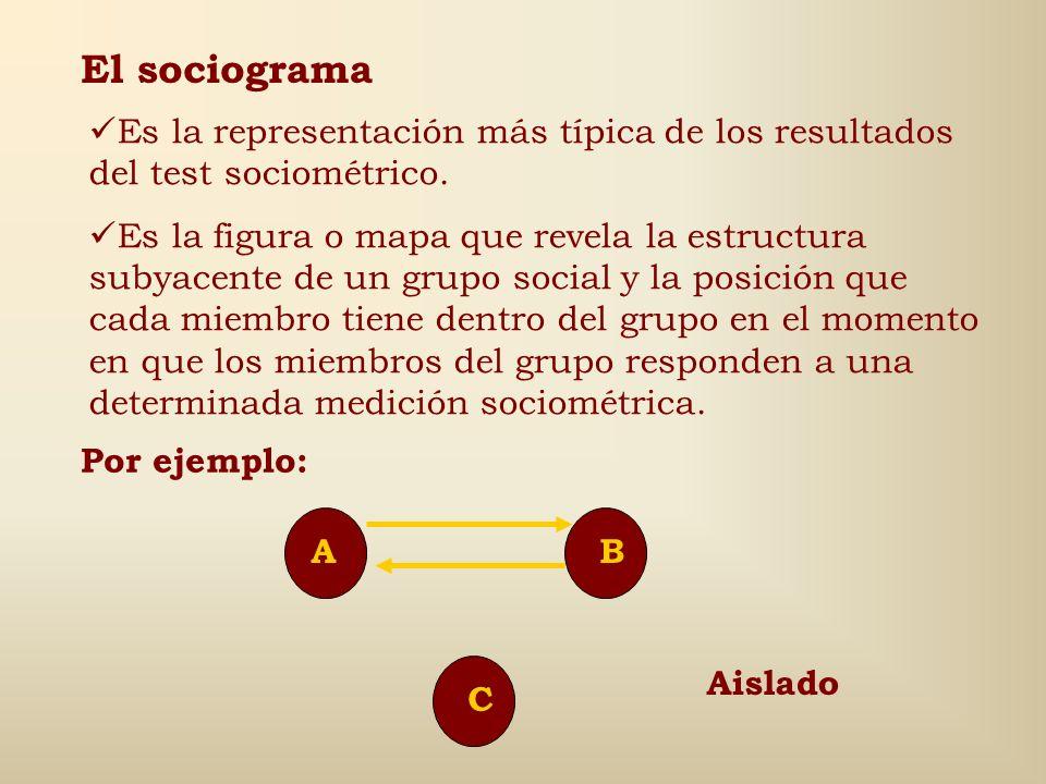 El sociograma Es la representación más típica de los resultados del test sociométrico.