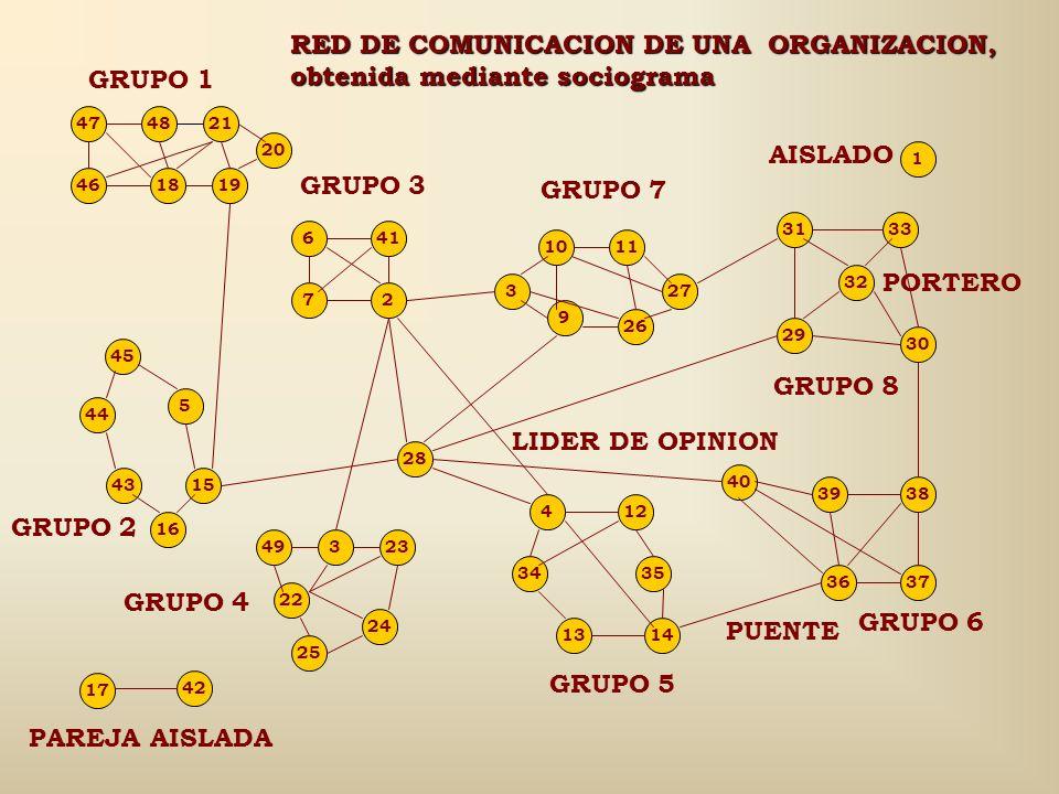 RED DE COMUNICACION DE UNA ORGANIZACION, obtenida mediante sociograma