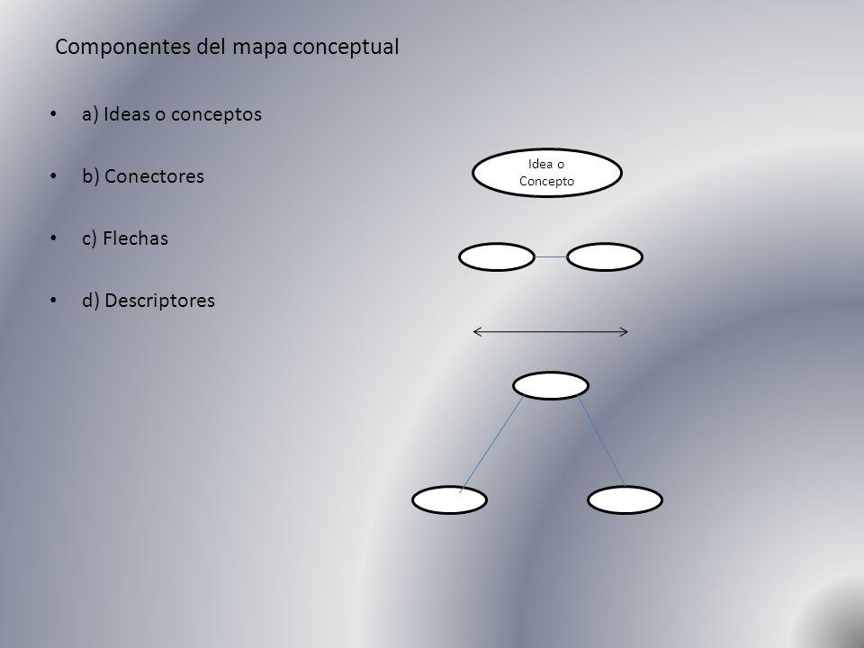 Componentes del mapa conceptual