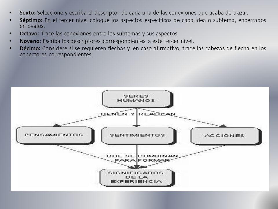 Sexto: Seleccione y escriba el descriptor de cada una de las conexiones que acaba de trazar.