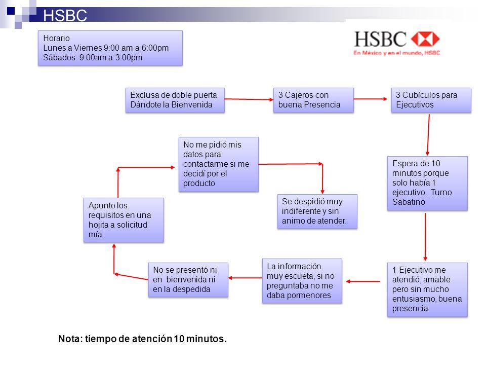 HSBC Nota: tiempo de atención 10 minutos. Exclusa de doble puerta