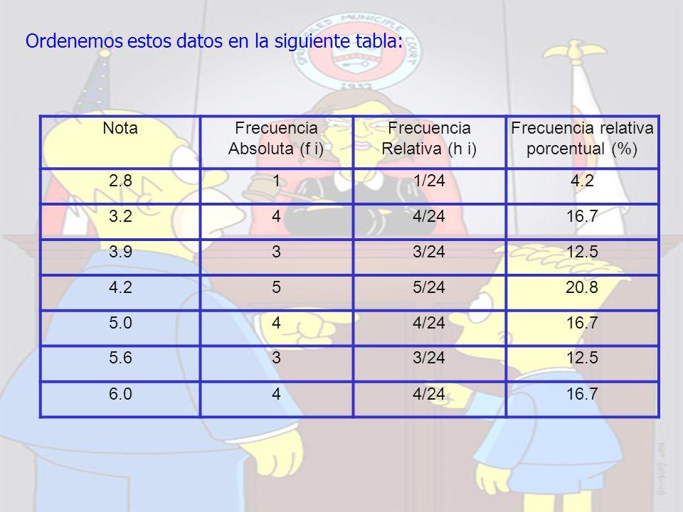 Ordenemos estos datos en la siguiente tabla: