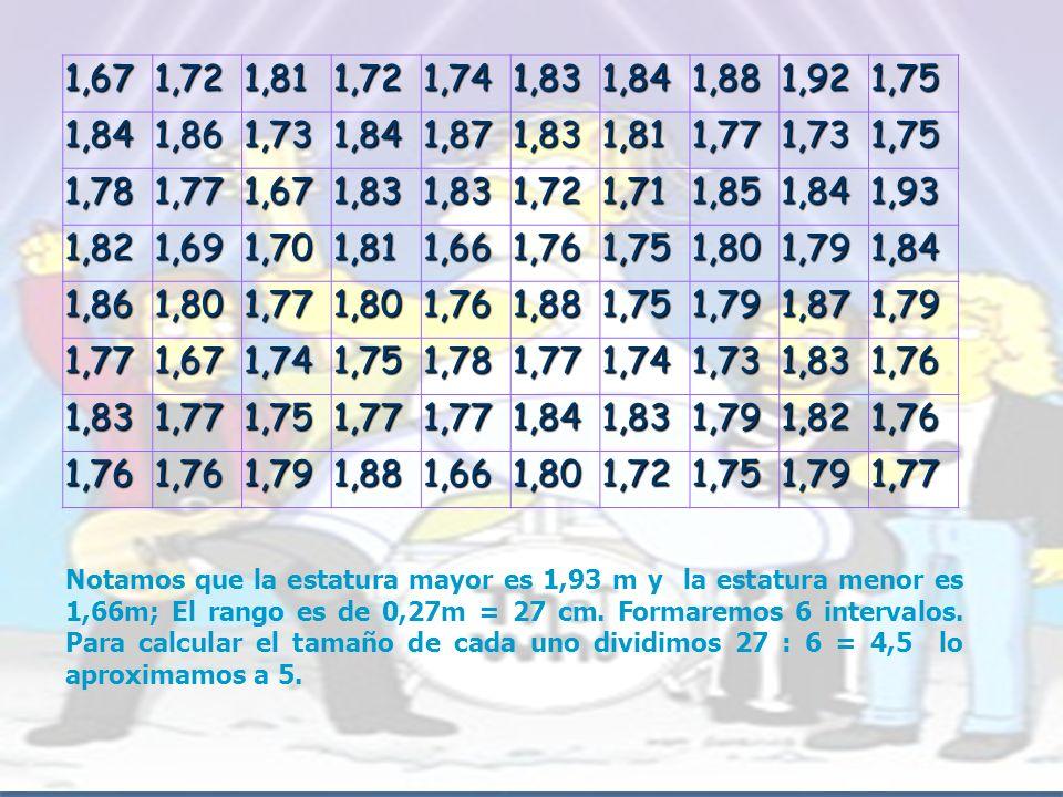 1,67 1,72. 1,81. 1,74. 1,83. 1,84. 1,88. 1,92. 1,75. 1,86. 1,73. 1,87. 1,77. 1,78. 1,71.