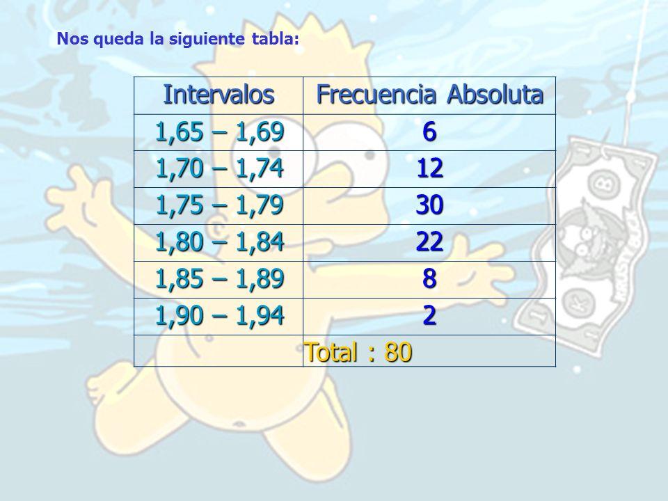 Intervalos Frecuencia Absoluta 1,65 – 1,69 6 1,70 – 1,74 12