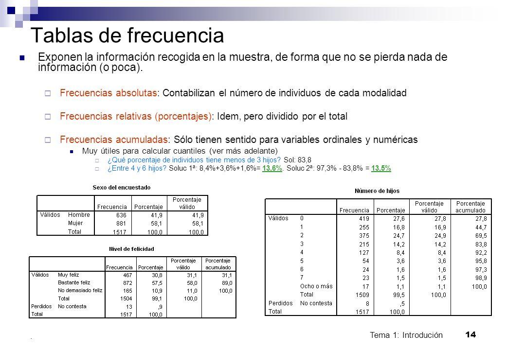 Tablas de frecuenciaExponen la información recogida en la muestra, de forma que no se pierda nada de información (o poca).