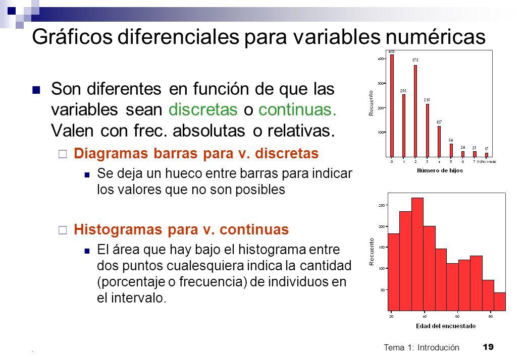 Gráficos diferenciales para variables numéricas