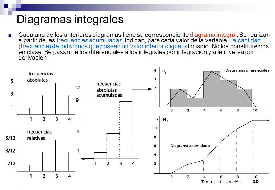 Diagramas integrales