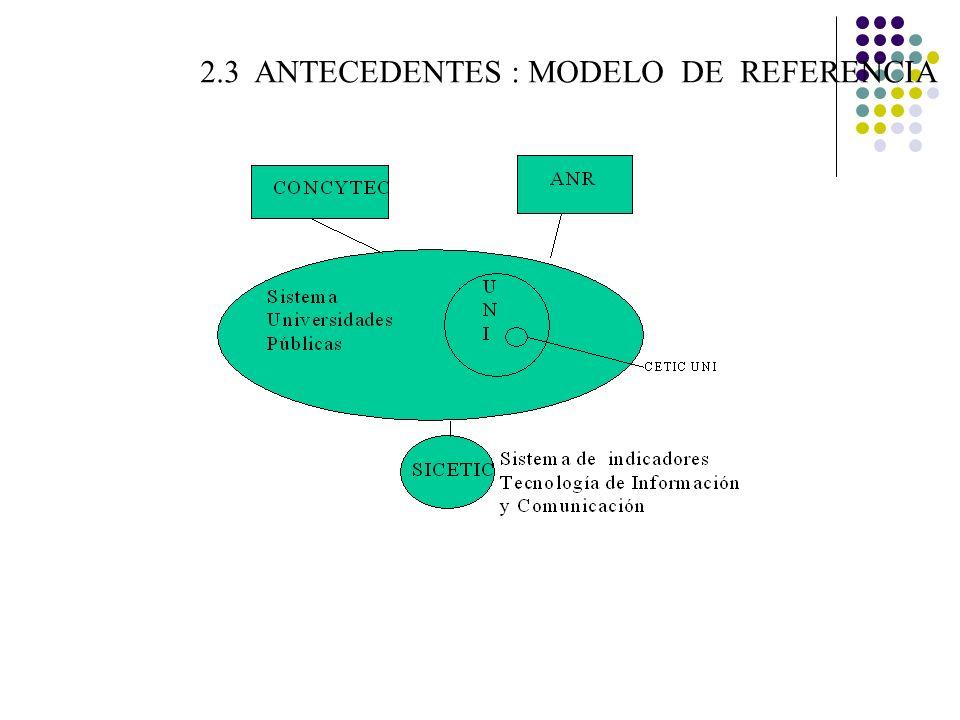 2.3 ANTECEDENTES : MODELO DE REFERENCIA