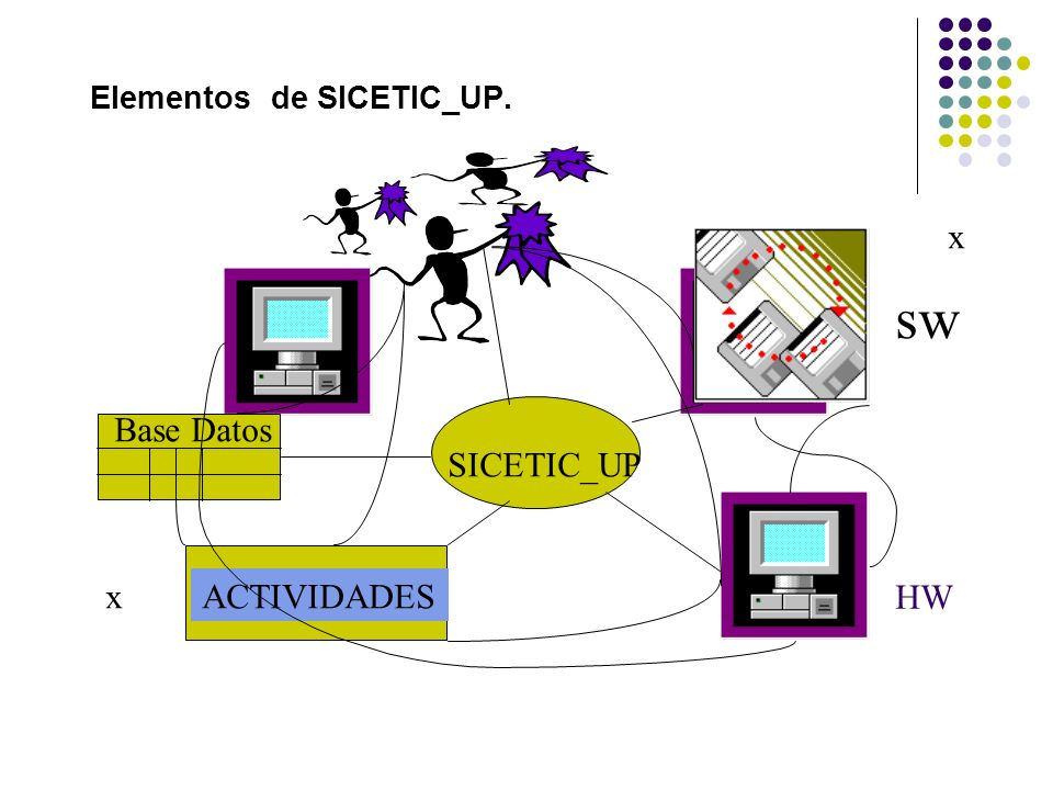 Elementos de SICETIC_UP.