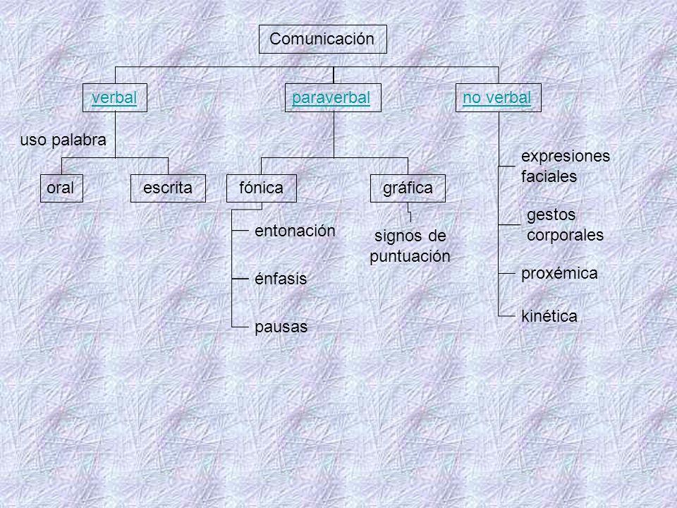 Comunicación verbal. paraverbal. no verbal. uso palabra. expresiones faciales. oral. escrita.
