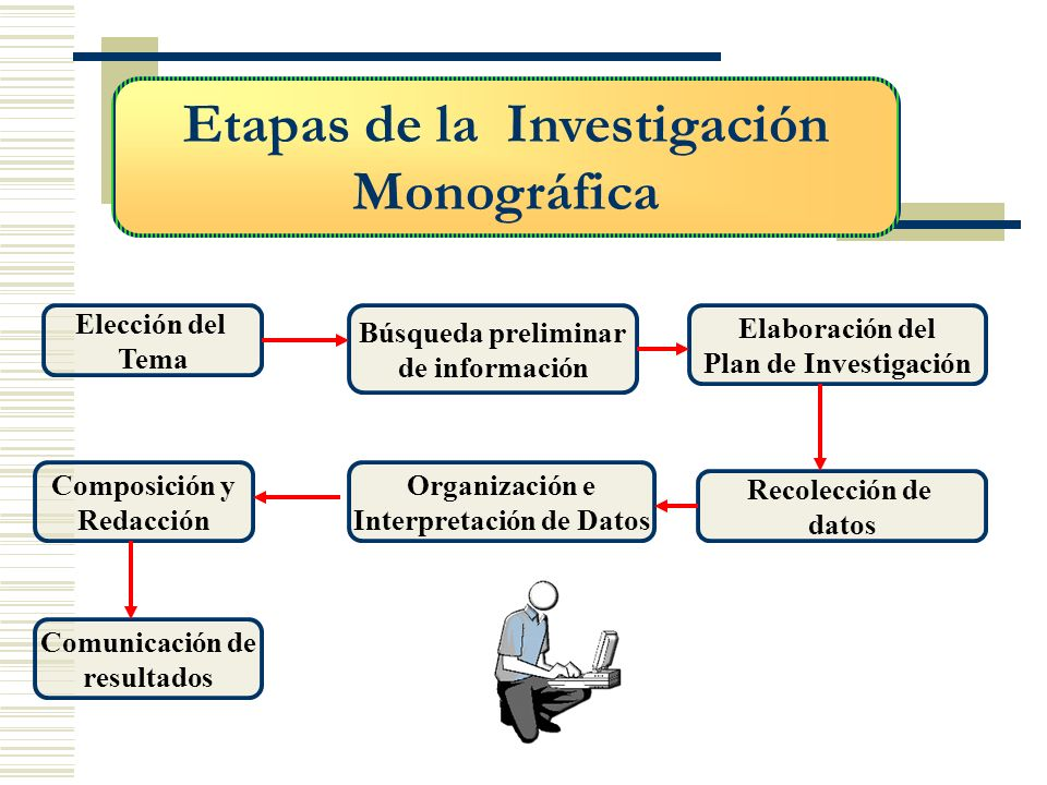 Etapas de la Investigación Interpretación de Datos
