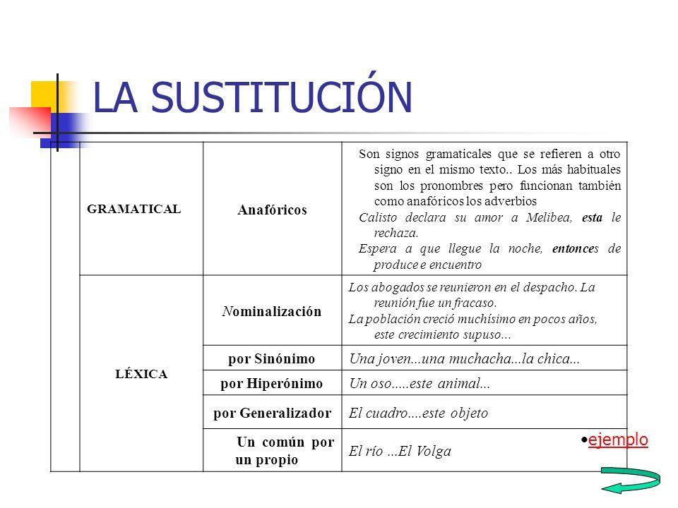 LA SUSTITUCIÓN ejemplo Anafóricos Nominalización por Sinónimo