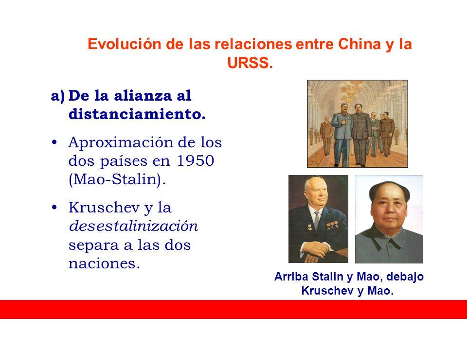 Evolución de las relaciones entre China y la URSS.