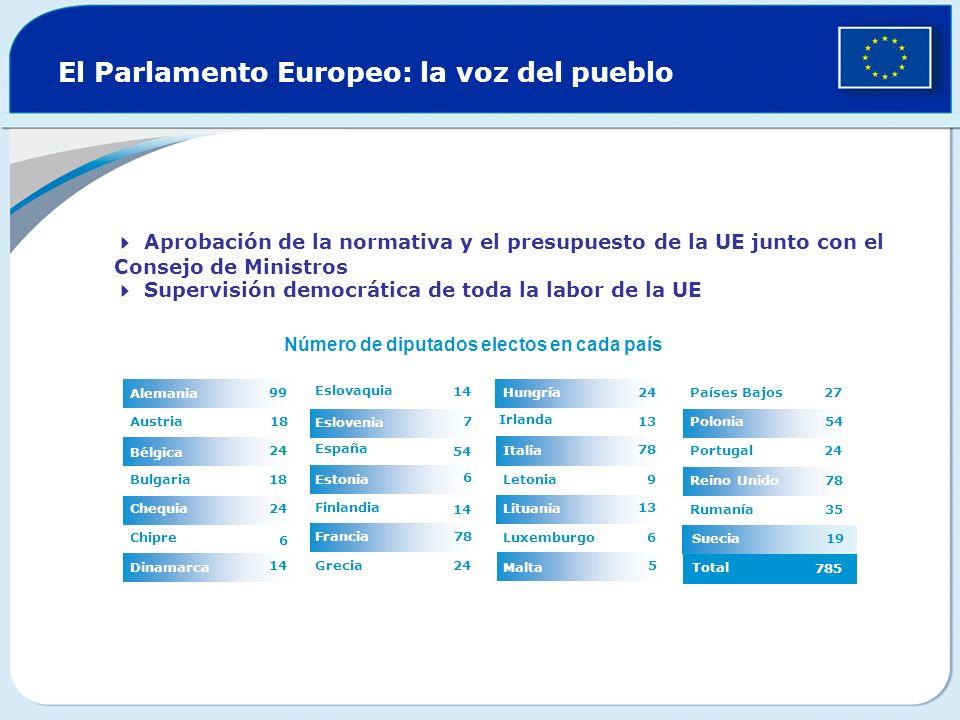 El Parlamento Europeo: la voz del pueblo