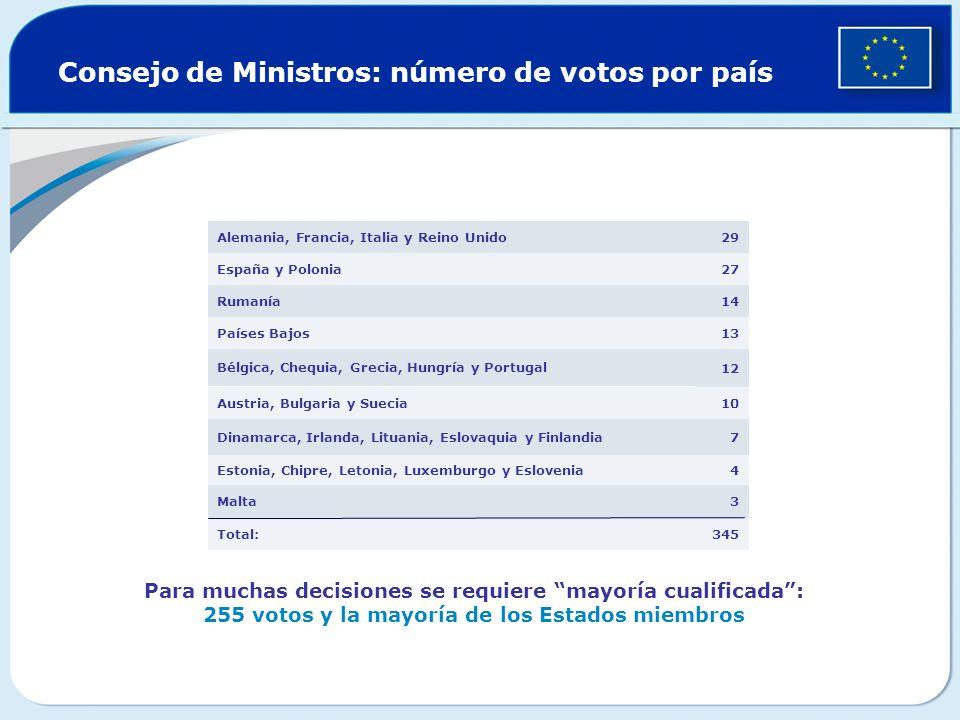 Consejo de Ministros: número de votos por país