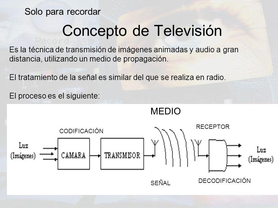 Concepto de Televisión