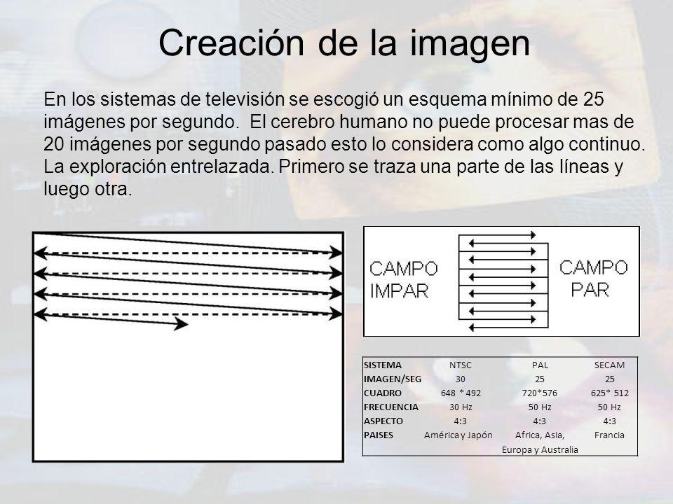 Creación de la imagen