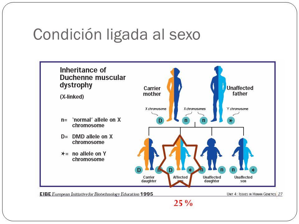 Condición ligada al sexo
