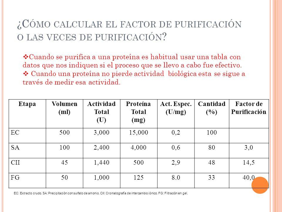 ¿Cómo calcular el factor de purificación o las veces de purificación