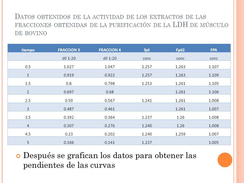 Datos obtenidos de la actividad de los extractos de las fracciones obtenidas de la purificación de la LDH de músculo de bovino